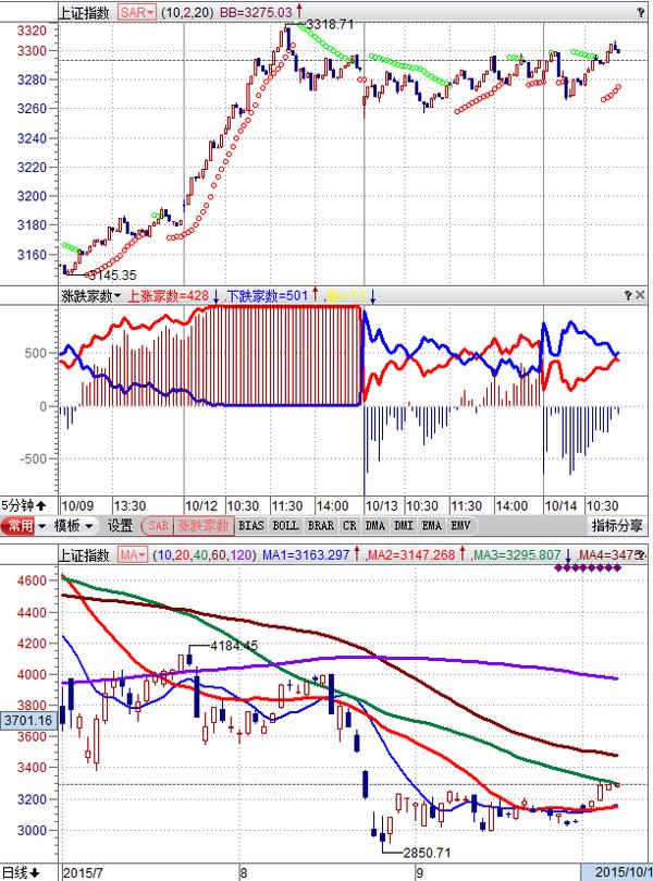 周三(10月14日)开盘论市:下周三前指数反复,个股涨翻天。 - 亮话天窗 - 亮话天窗