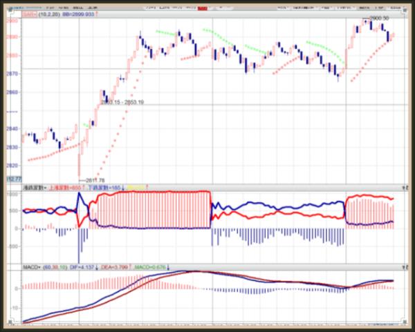 开盘论市:多方优势逐步明显,下周强化拔高而涨。 - 亮话天窗 - 亮话天窗