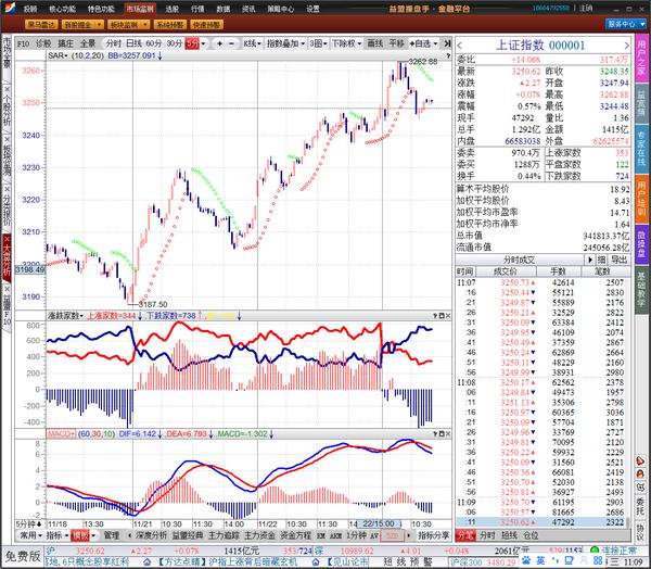 开盘论市:沪市股指震荡难免,创业板依然偏下跌。 - 亮话天窗 - 亮话天窗