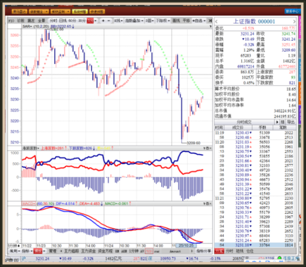 开盘论市:沪市股指要再创新高,中创板还要再创新低。 - 亮话天窗 - 亮话天窗
