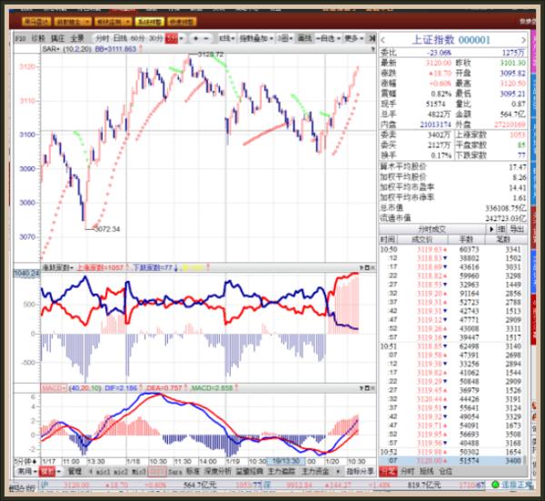 开盘论市:涨个股好于涨指数,个股拔高独领风骚。 - 亮话天窗 - 亮话天窗
